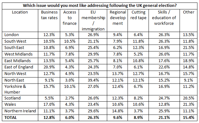 Table 1 - Which issue do business owners most want addressed at the General Election?