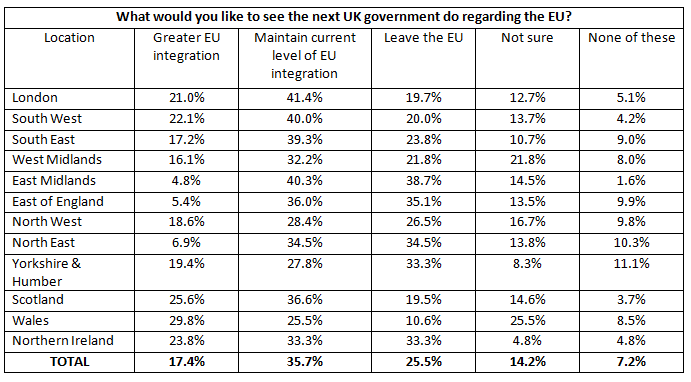 Table 2 - What do business owners want to see the next government do with regards to the EU?
