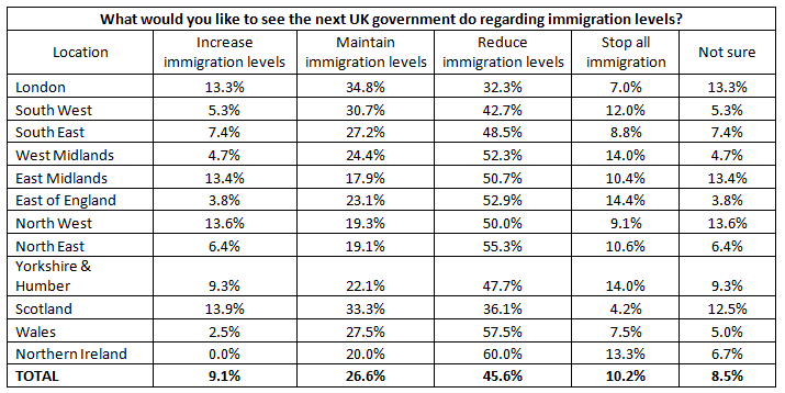 Table 3 - What do business owners want to see the next government do with regards to immigration?