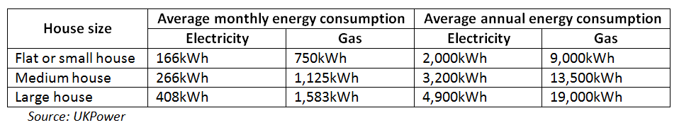 Average energy consumption