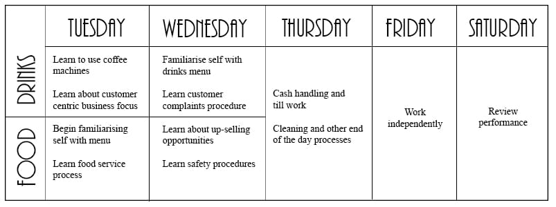 cafe staff training rota